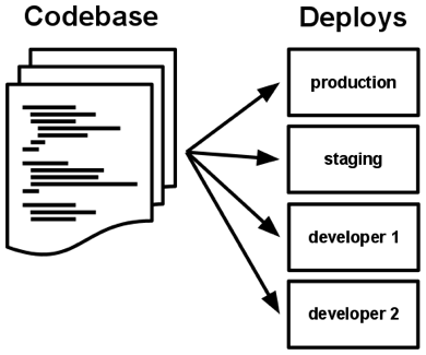 One codebase maps to many deploys